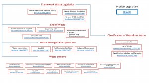 Framework waste legislation